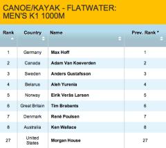 January 2012 Medal Prediction Canoe Sprint K1M 1000m